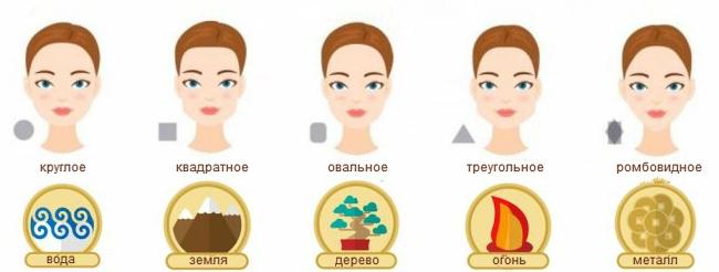 Что расскажет форма лица?